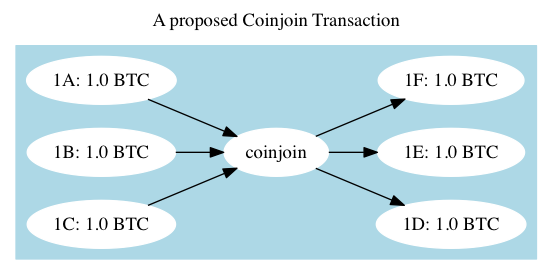 Fixed CoinJoin