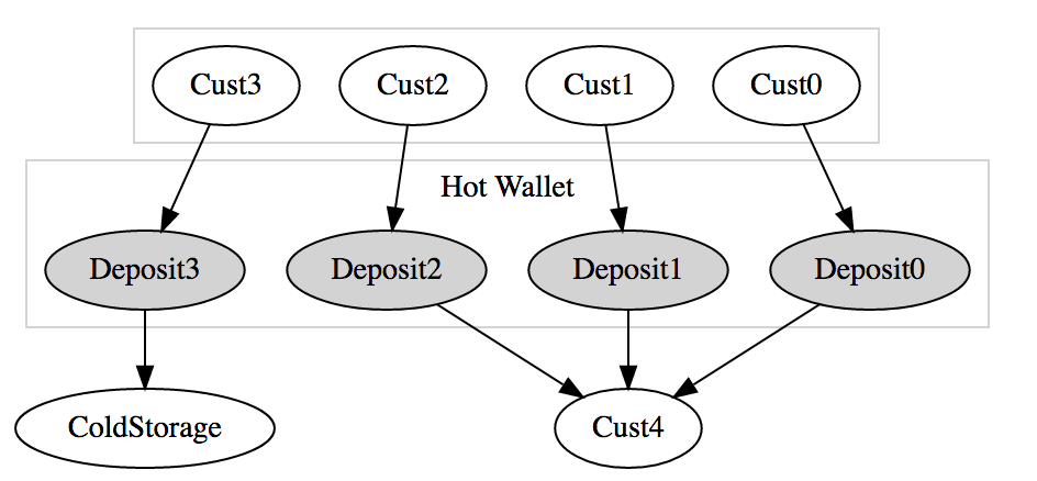 Payment Flows